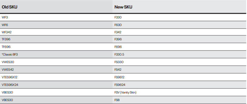 CNC Cabinetry Catalog SKU Names Changes