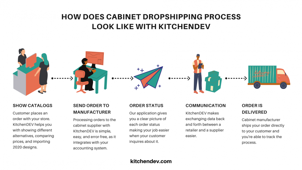 HOW DOES CABINET DROPSHIPPING PROCESS LOOK LIKE WITH KITCHENDEV