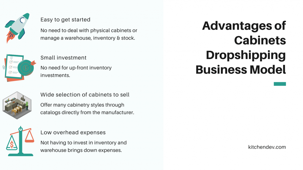 The Advantages of Cabinets Dropshipping Business Model